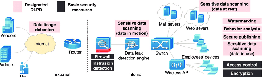 Play by Play: Enterprise Data Encryption with Azure Revealed